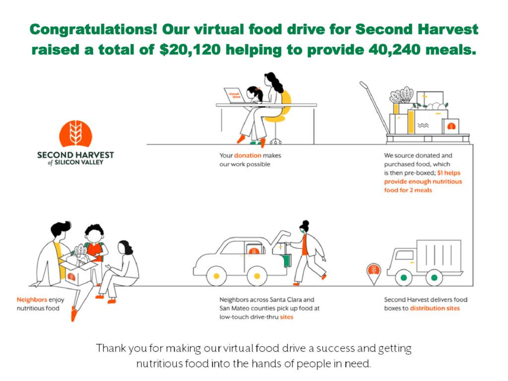 Second Harvest Drive Success 2 1